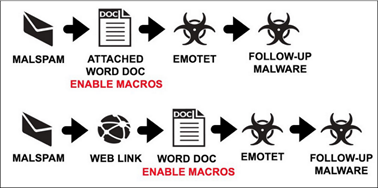 How does Emotet spread